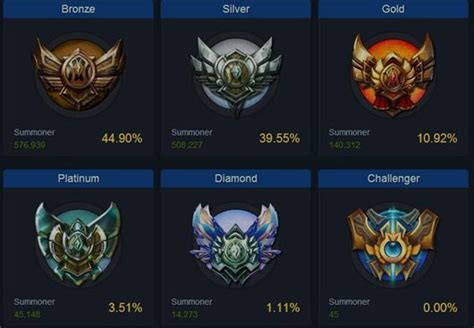 MMR in League   How to check LoL Match Making Rating