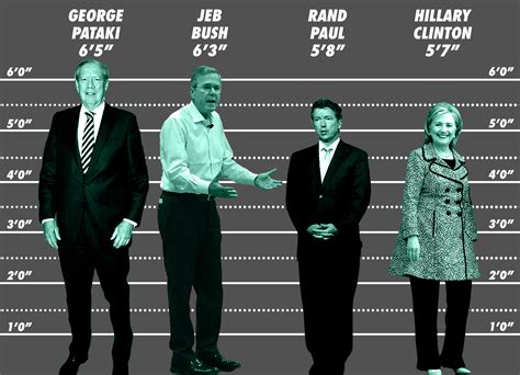 How Tall Are the 2016 Presidential Candidates?   Politics