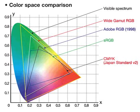 What are Color Profiles? - Graphic Design Stack Exchange