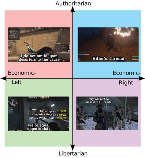 ZF Clan political compass : SovietWomble