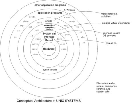 """linux - What makes an operating system """"Unix-Like""""? - Unix"""