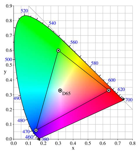 What are color spaces / color profiles and why are they