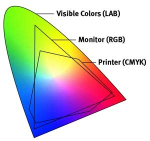 CMYK vs RGB - What is the difference and why does it
