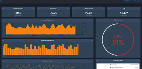 Build a Real-time SignalR Dashboard with AngularJS — SitePoint