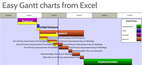 Gantt Charts in Excel: Excel Timelines   OnePager Express