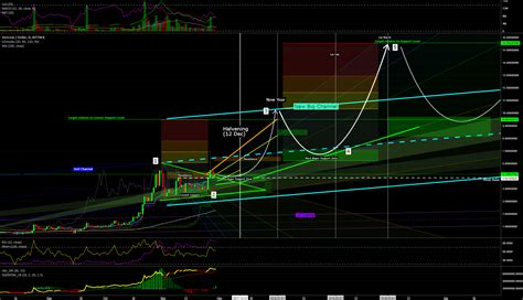 Vertcoin / USD Daily Chart and Price Prediction till March
