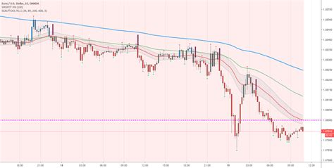 Scalping PullBack Tool R1 by JustUncleL — Indicator by